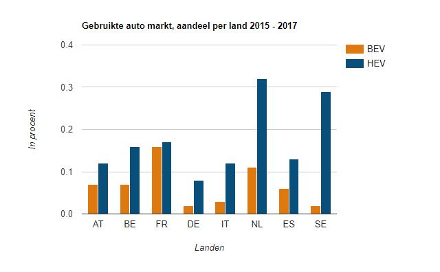 Duurzaam Rijden In Nederland En Europa Vereniging Elektrische Rijders